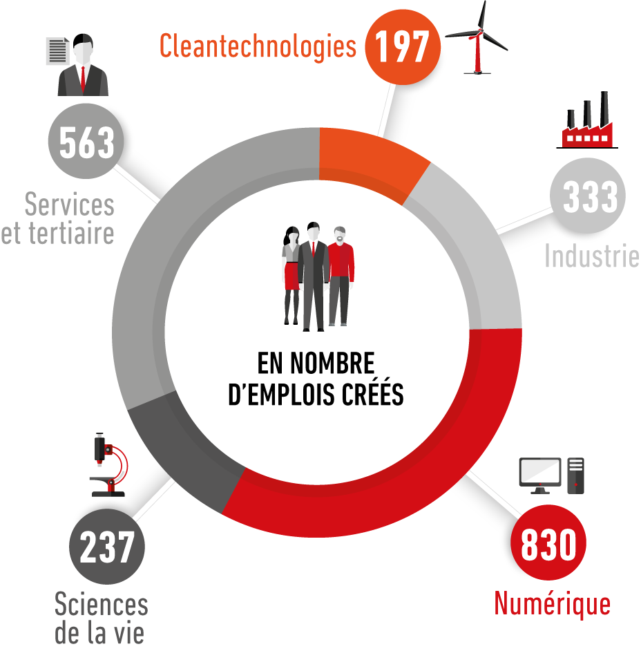Repartition par filliere_Nbre d_emplois_crees