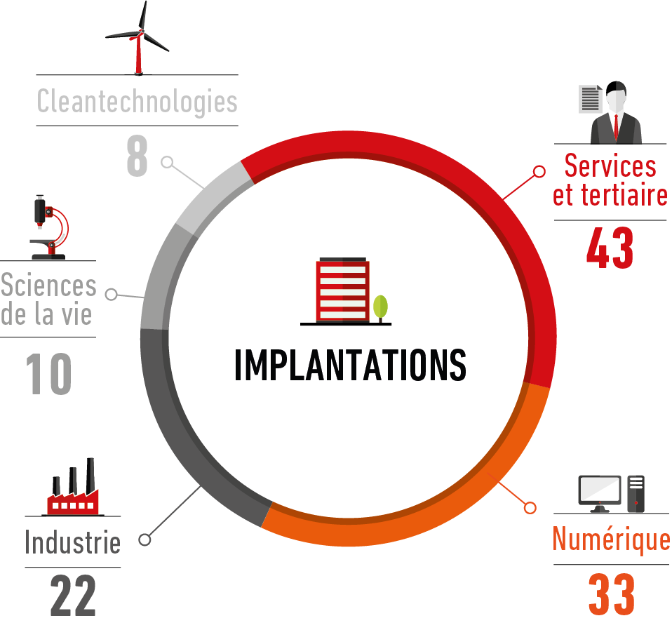 Repartition par filliere_Nbre d_implantes_2018_DEF
